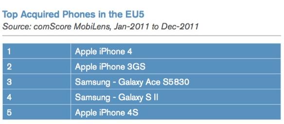 iPhone cel mai bine vandut smartphone un Franta, Germania, Spania, Italia