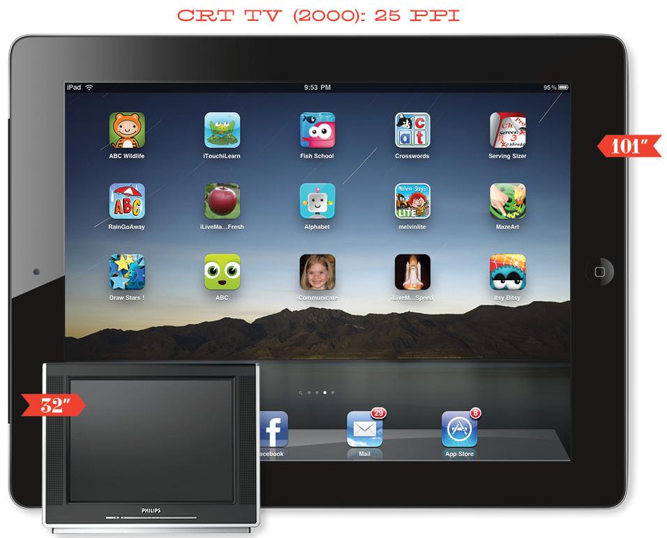 iPad 3 Retina Display 42 inch TV
