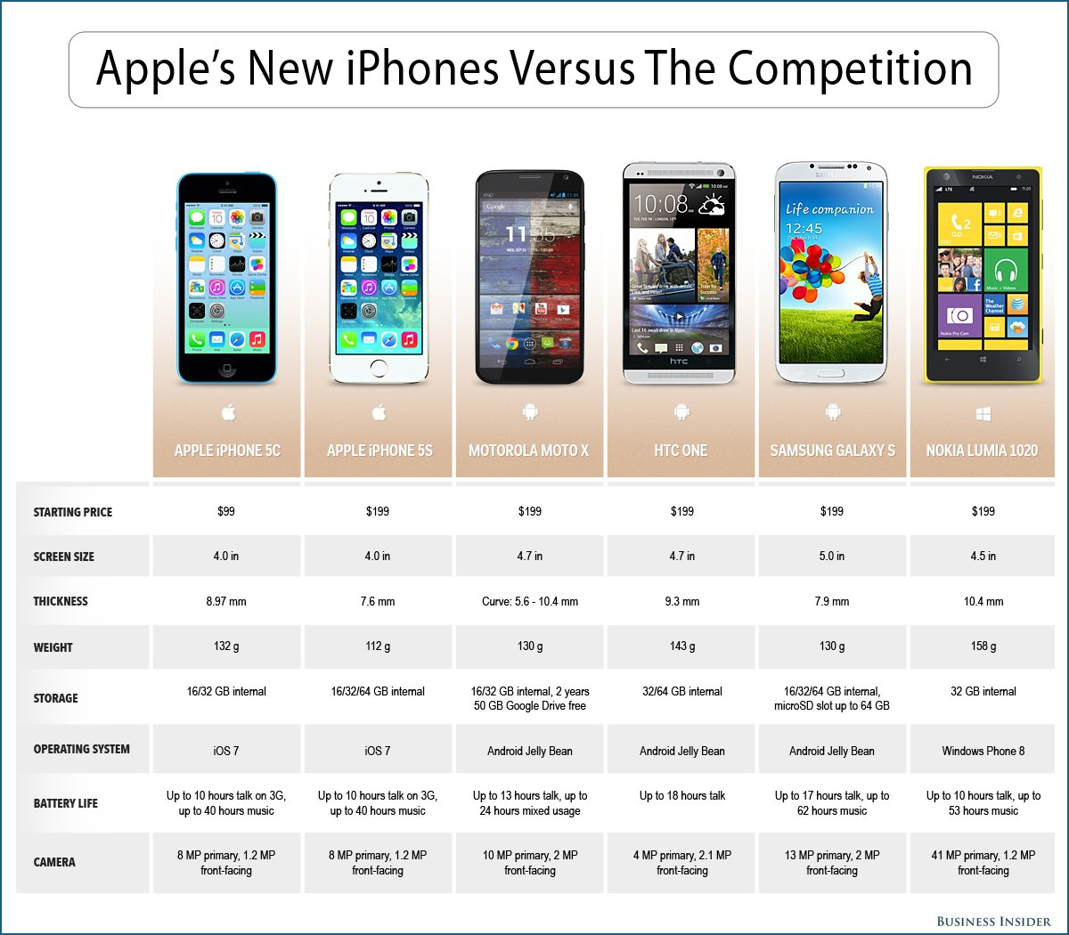 Xperia Z Vs Galaxy S4 Vs Iphone 5 iPhone 5S vs Samsung G...