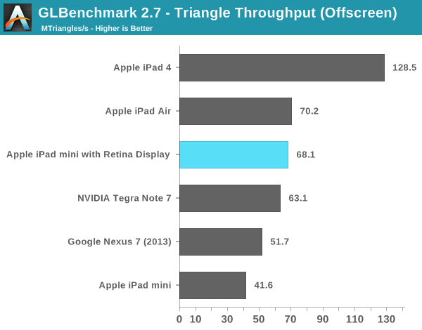 iPad Mini cu Ecran Retina - performante chip A7 - iDevice.ro 6