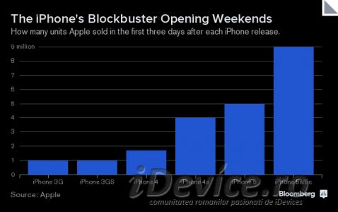 samsung vs iphone ventas