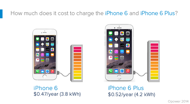 how much does the iphone 5c cost iphone 6 si iphone 6 plus costul curentului electric 19780