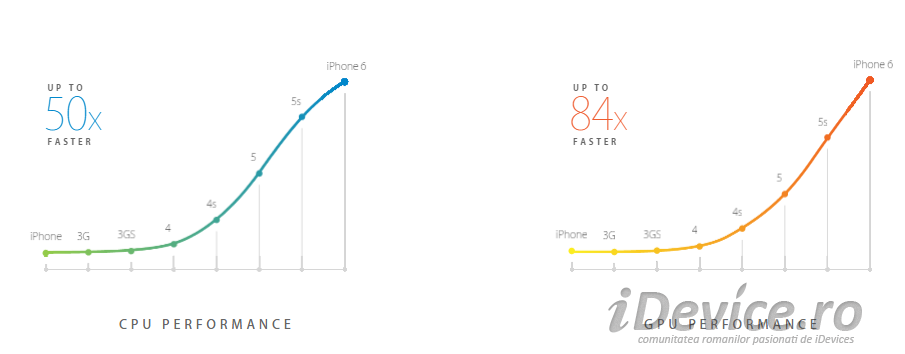 iPhone 6 performante - iDevice.ro