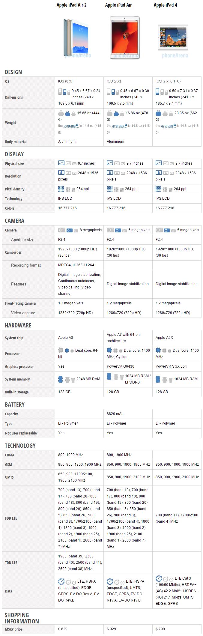 Iphone 5s vs ipad air 2