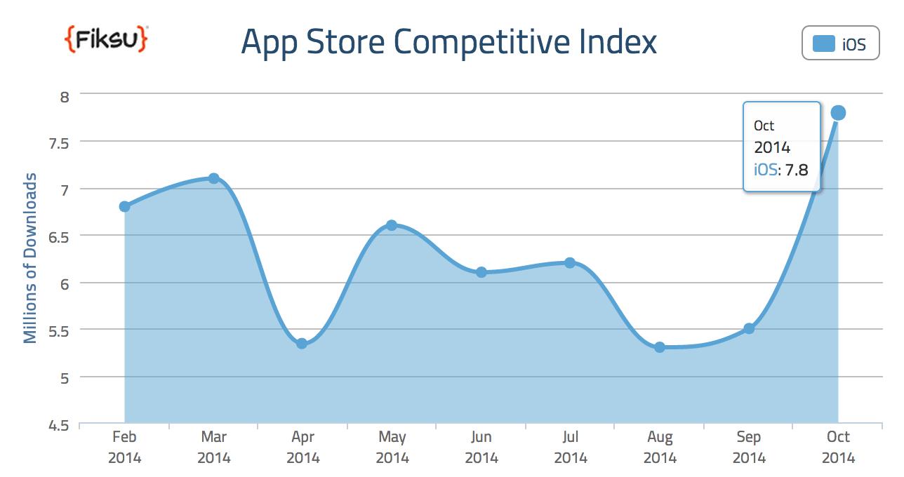 App Store record descarcari