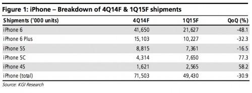 Apple vanzari record iarna