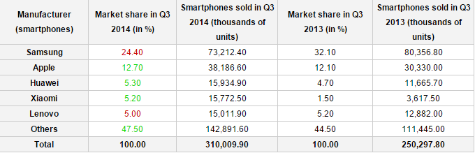 Android iOS vanzari smartphone