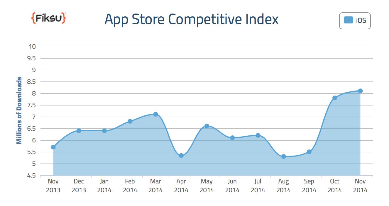 App Store descarcari