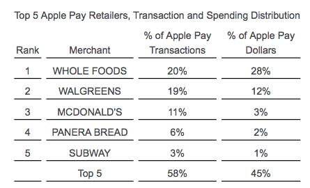 Apple Pay tranzactii SUA