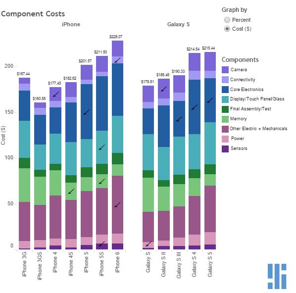 Cat costa componente fiecarui iPhone