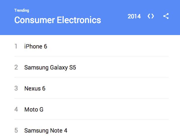 Google top cautari 2014