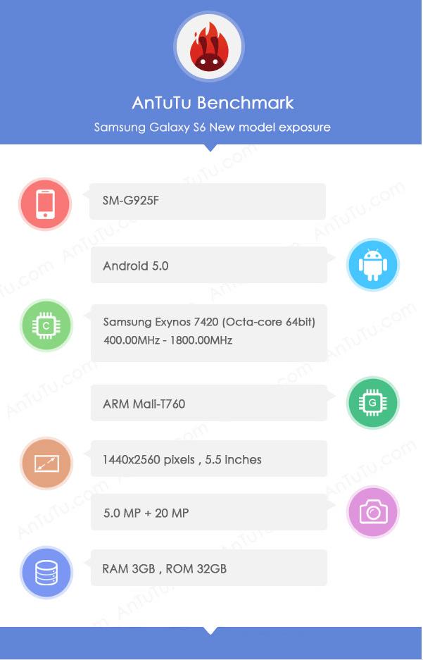 Specificatiile Samsung Galaxy S6 SM-G925F
