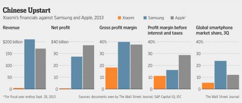 Xiaomi profit