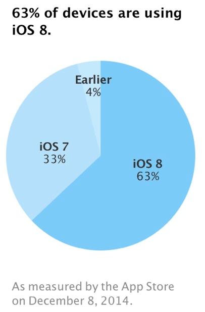 iOS 8 rata adoptie 63%