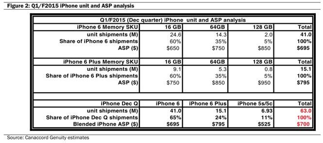 iPhone 6 stoc redus