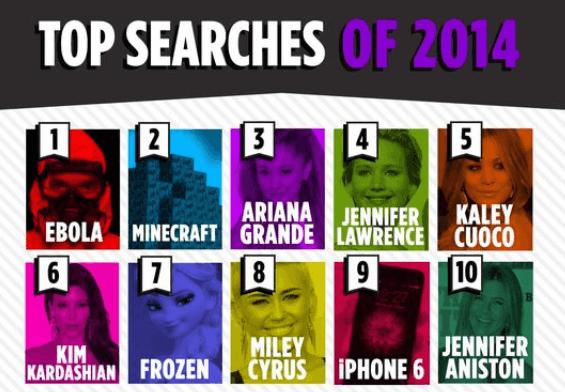 top cautari Yahoo 2014