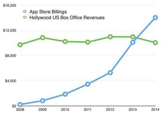 App Store Hollywood