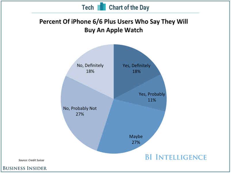 Apple Watch vanzari