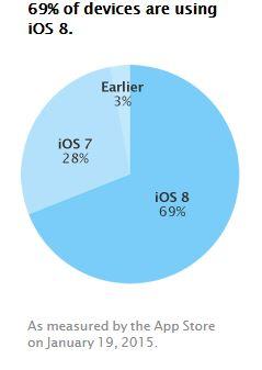 Apple rata de adoptie