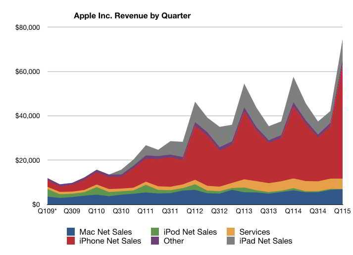 Apple venituri produse 1