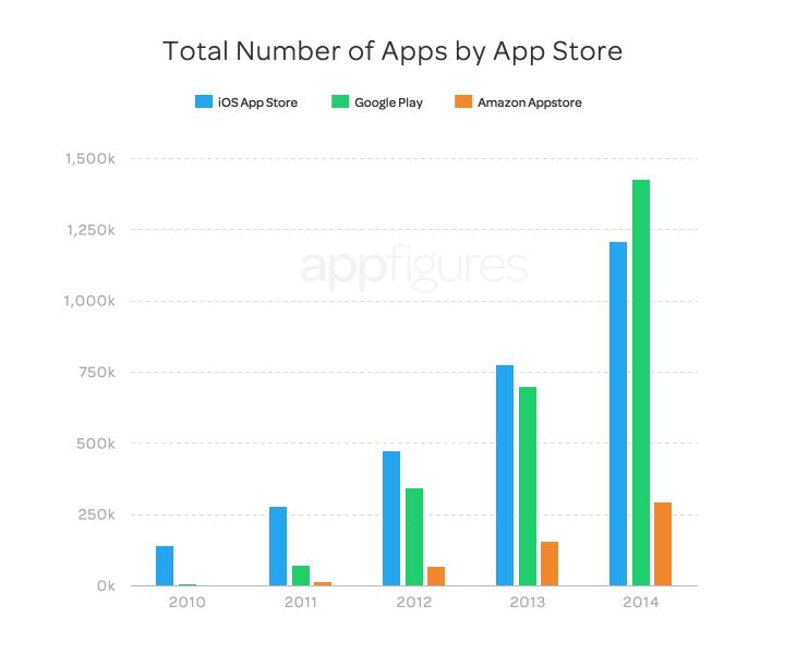 Google Play aplicatii App Store