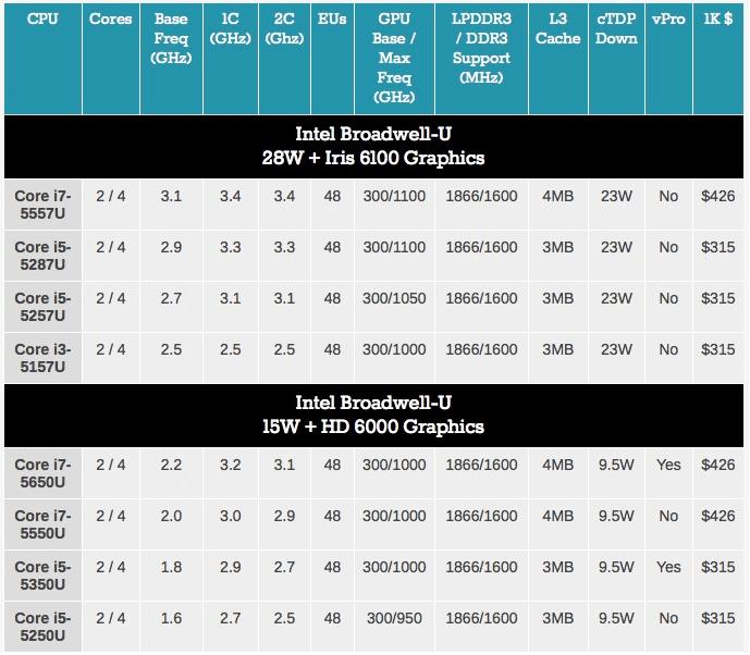 Intel Broadwell procesoare
