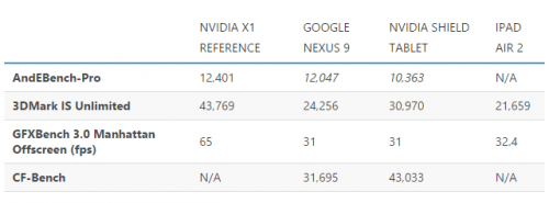 NVIDIA Tegra X1 vs A8X - CES 2015