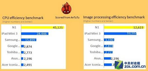 Nokia N1 iPad Mini 3