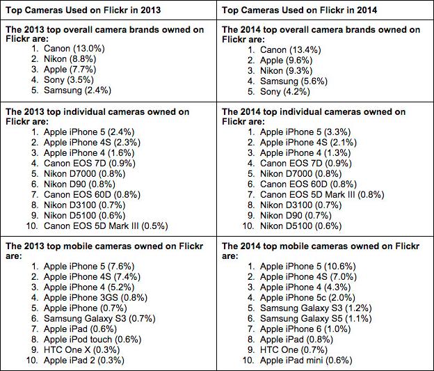 cele mai folosite camere 2014