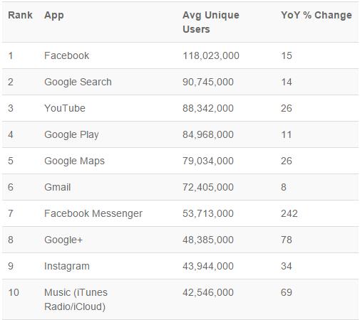 cele mai utilizate aplicatii