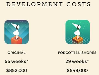 cost dezvoltare aplicatie