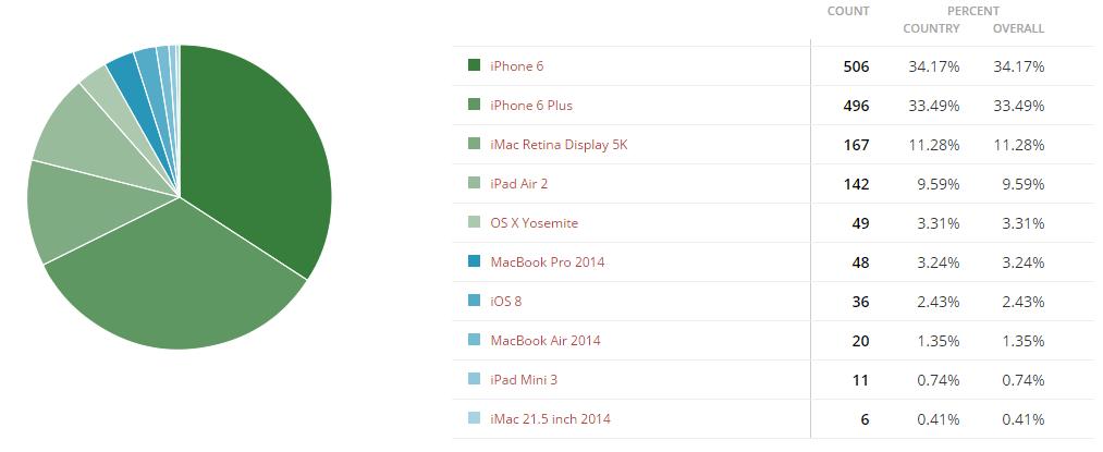 iPhone 6 cel mai bun produs Apple din 2014