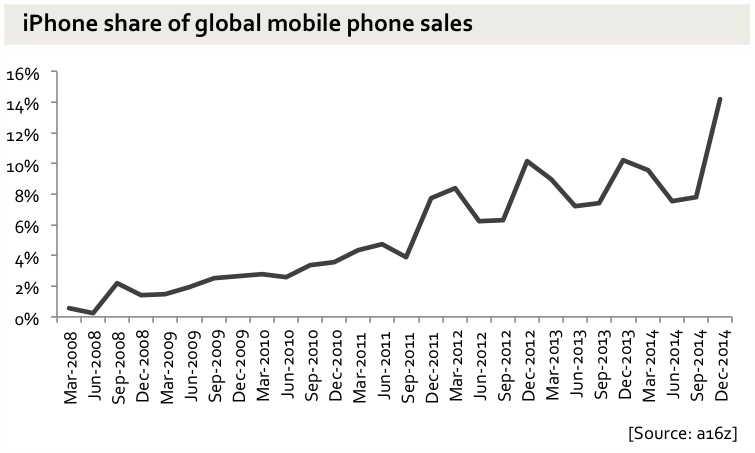 iPhone cota de piata vanzari