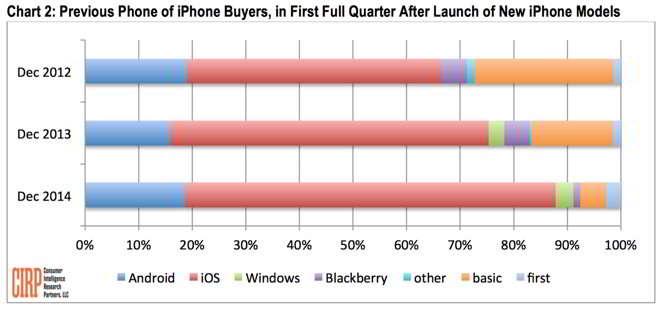 schimb iPhone 2