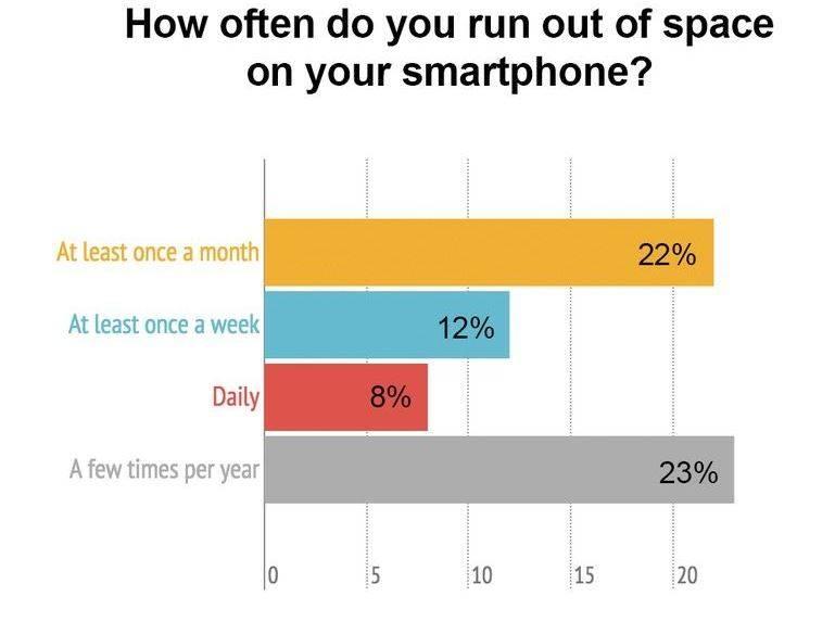 spatiu smartphone