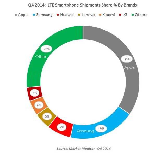 Apple vanzari smartphone 4G