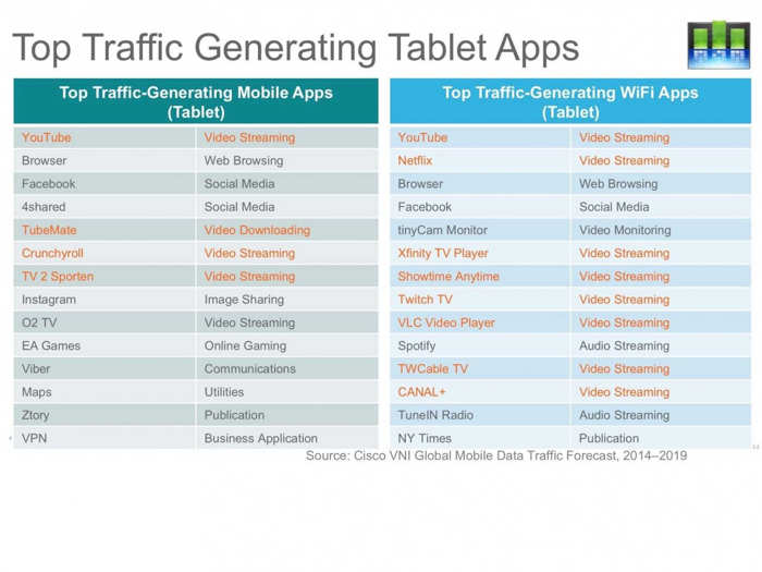 aplicatii trafic tableta
