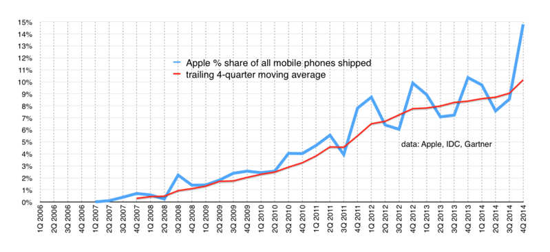 apple profit telefoane mobile