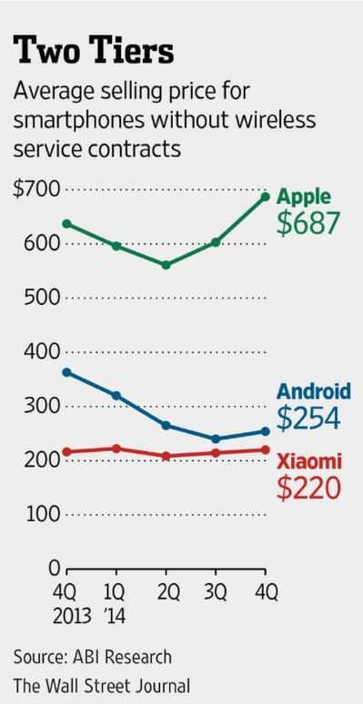 iPhone pret mediu de vanzare