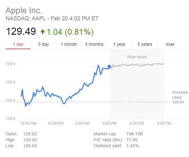 pret actiuni Apple record