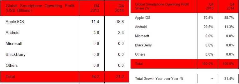 profit telefoane mobile 2014