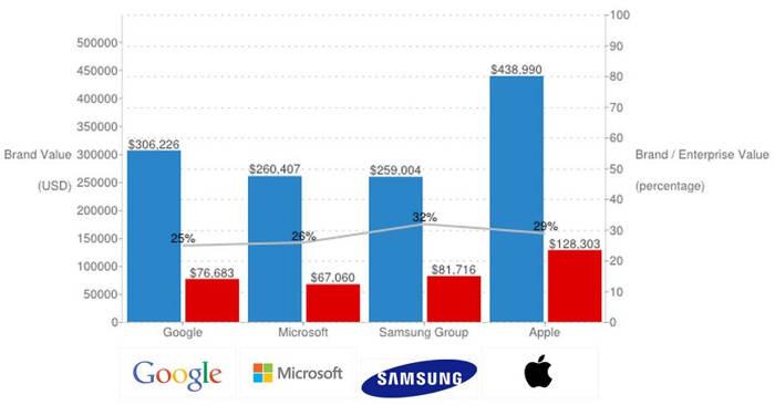 valoare brand Apple