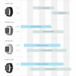 Apple Watch - ghid alegere bratara, catarama sau curea in functie de incheietura