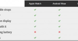Apple Watch vs Android Wear vs Pebble Time