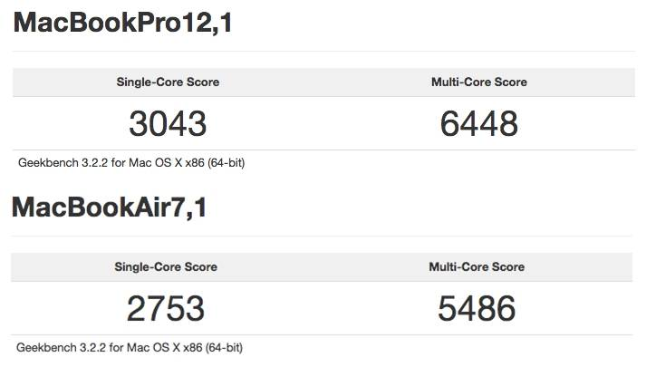 MacBook Retina MacBook Pro benchmark