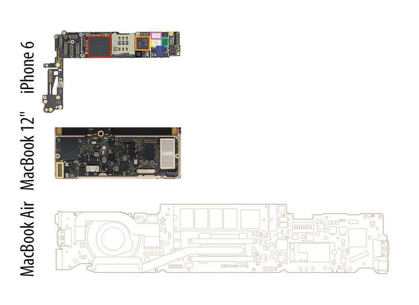 MacBook iPhone 6