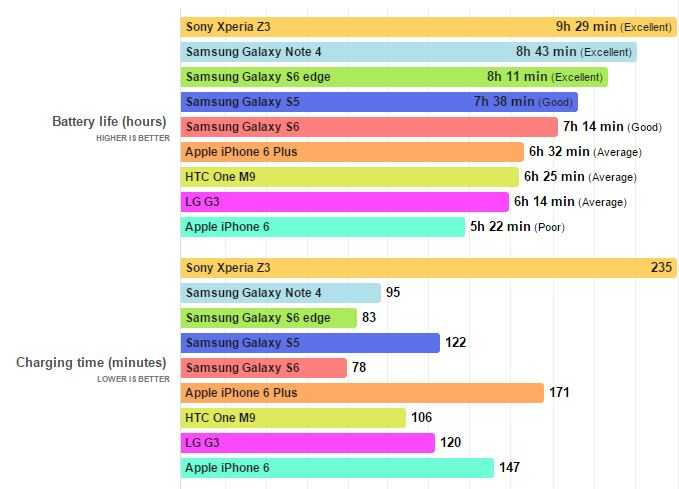 Samsung Galaxy S6 autonomie baterie