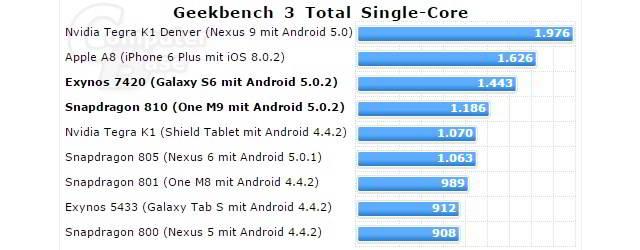 Samsung Galaxy S6 performanta 1