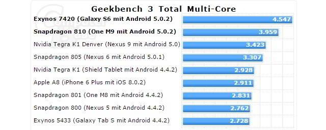 Samsung Galaxy S6 performanta