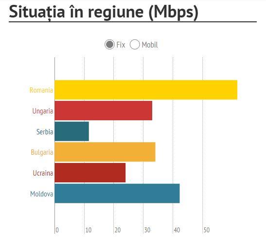 comparatie viteza internet fix romania tari europa